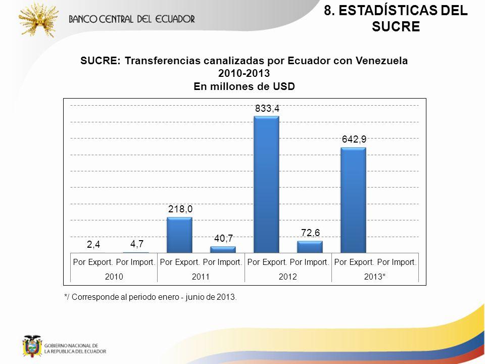 SUCRE: Transferencias canalizadas por Ecuador con Venezuela 2010-2013 En millones de USD 8. ESTADÍSTICAS DEL SUCRE */ Corresponde al periodo enero - j