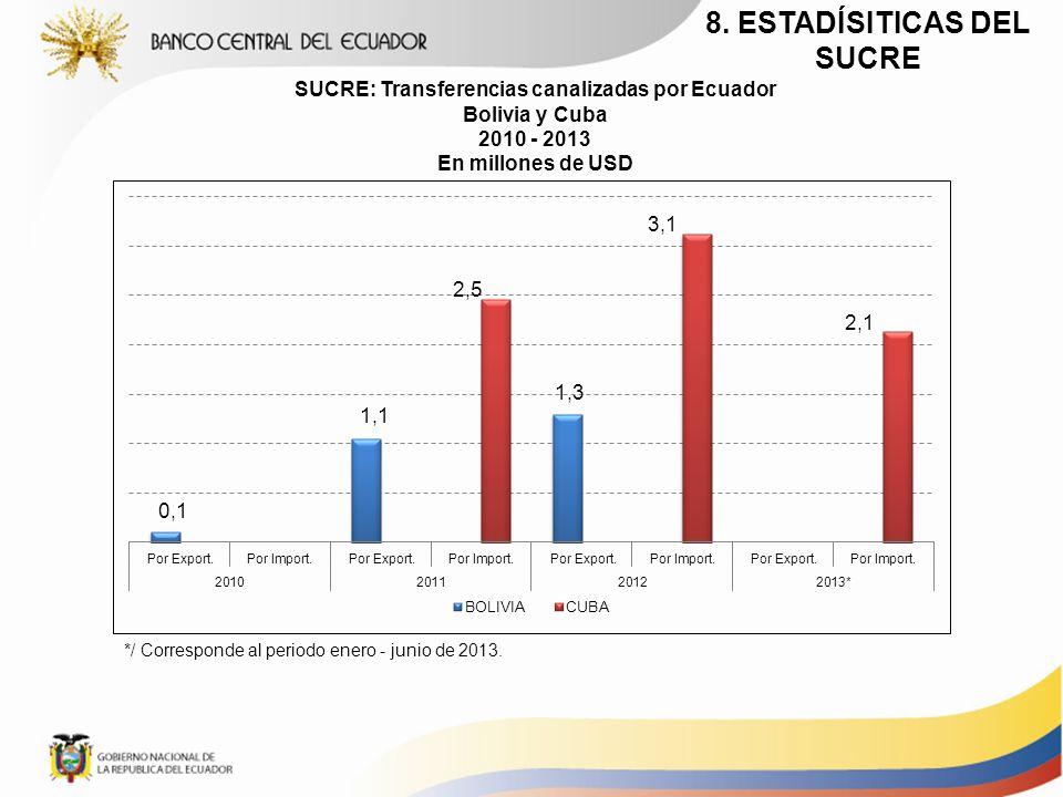 SUCRE: Transferencias canalizadas por Ecuador Bolivia y Cuba 2010 - 2013 En millones de USD */ Corresponde al periodo enero - junio de 2013. 8. ESTADÍ