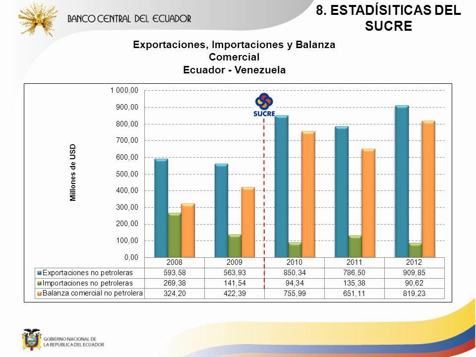 Exportaciones, Importaciones y Balanza Comercial Ecuador - Venezuela 8. ESTADÍSITICAS DEL SUCRE