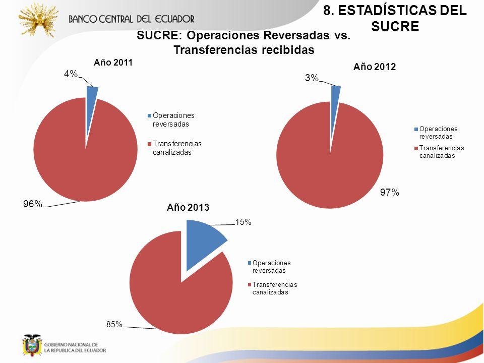 SUCRE: Operaciones Reversadas vs. Transferencias recibidas 8. ESTADÍSTICAS DEL SUCRE