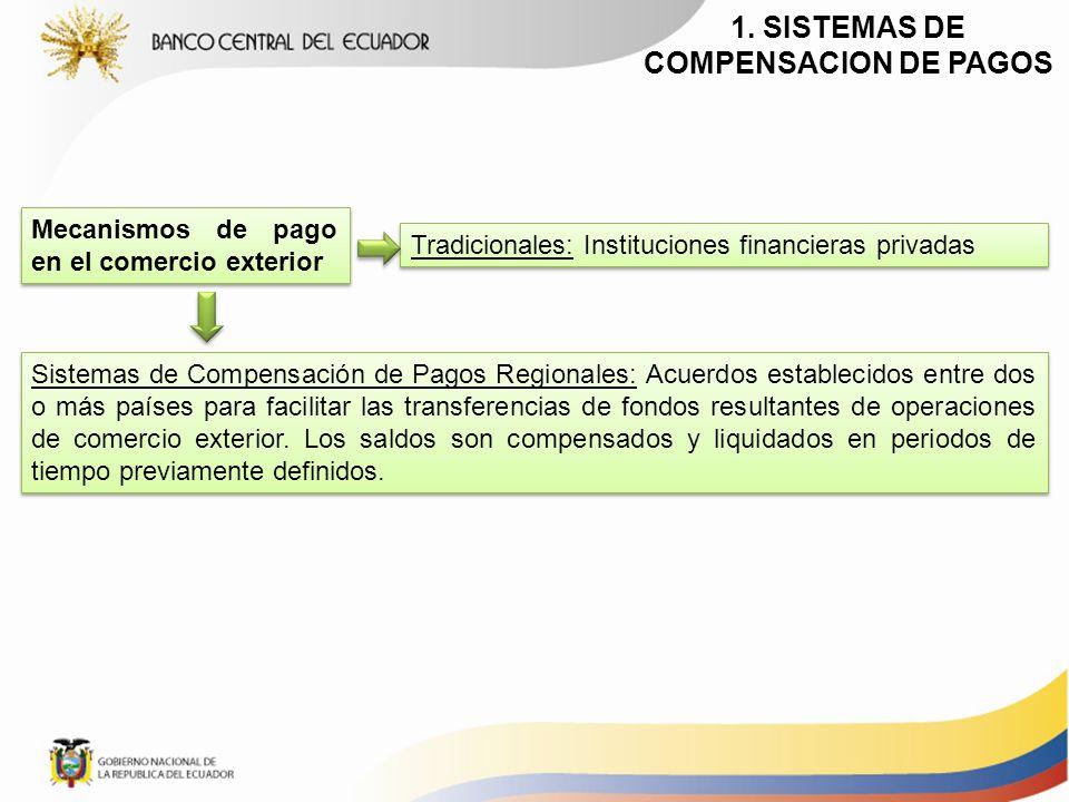 1. SISTEMAS DE COMPENSACION DE PAGOS Mecanismos de pago en el comercio exterior Tradicionales: Instituciones financieras privadas Sistemas de Compensa