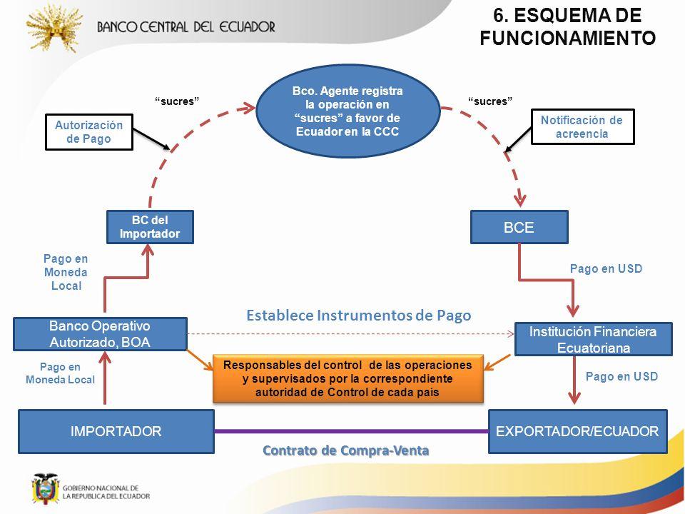 EXPORTADOR/ECUADORIMPORTADOR Contrato de Compra-Venta Banco Operativo Autorizado, BOA Institución Financiera Ecuatoriana Establece Instrumentos de Pag