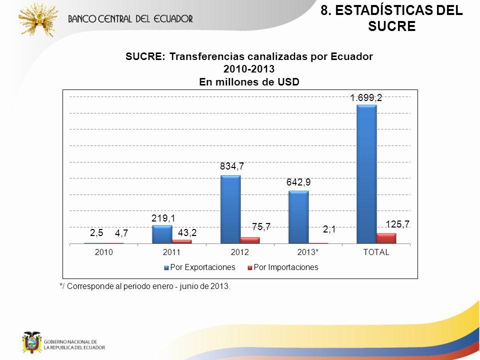 SUCRE: Transferencias canalizadas por Ecuador 2010-2013 En millones de USD */ Corresponde al periodo enero - junio de 2013. 8. ESTADÍSTICAS DEL SUCRE