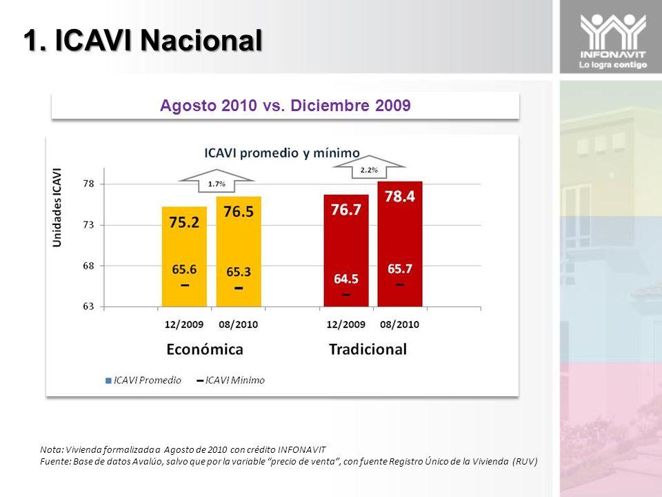 1. ICAVI Nacional Nota: Vivienda formalizada a Agosto de 2010 con crédito INFONAVIT Fuente: Base de datos Avalúo, salvo que por la variable precio de