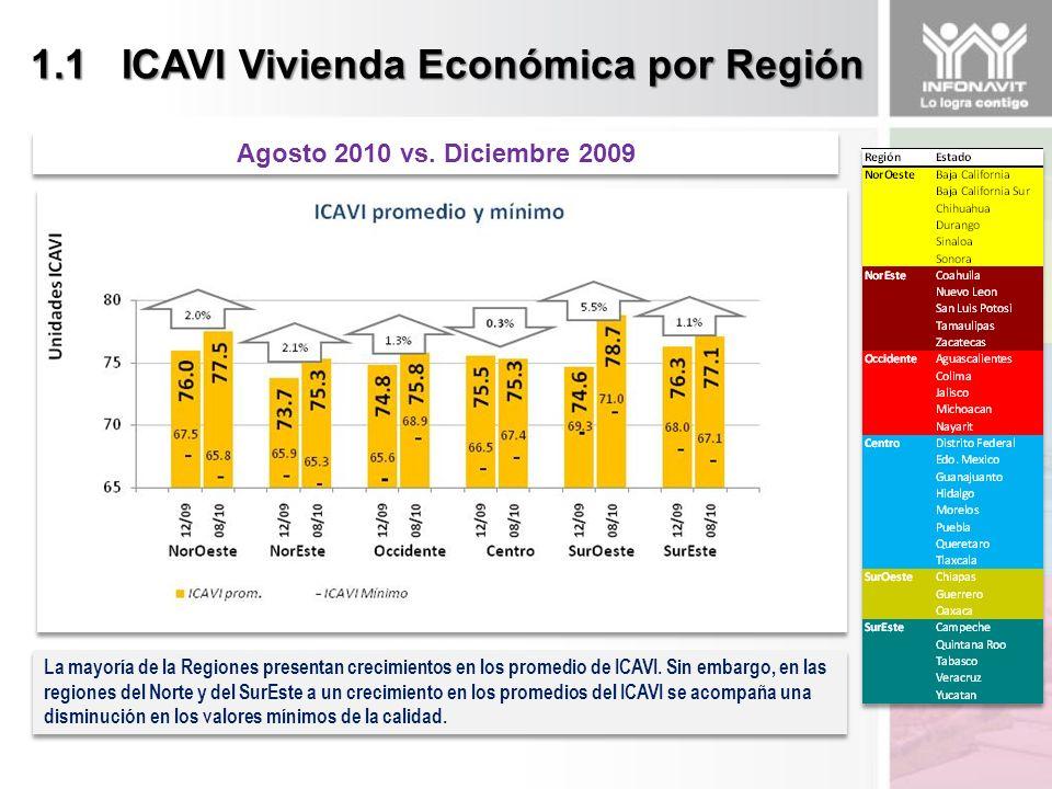 1.1 ICAVI Vivienda Económica por Región La mayoría de la Regiones presentan crecimientos en los promedio de ICAVI.