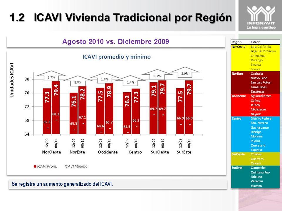 1.2 ICAVI Vivienda Tradicional por Región Agosto 2010 vs.