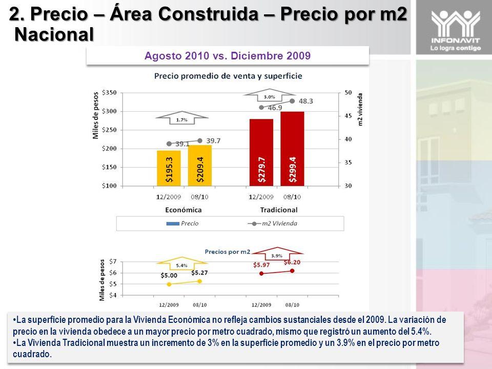 2. Precio – Área Construida – Precio por m2 Nacional Nacional La superficie promedio para la Vivienda Económica no refleja cambios sustanciales desde