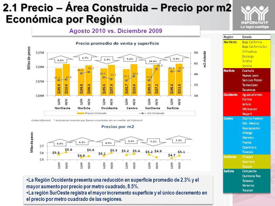 2.1 Precio – Área Construida – Precio por m2 Económica por Región Económica por Región La Región Occidente presenta una reducción en superficie promedio de 2.3% y el mayor aumento por precio por metro cuadrado, 8.5%.