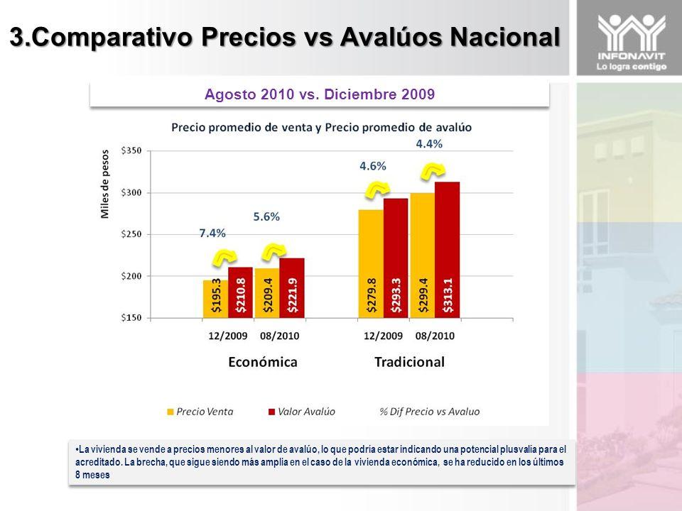 3.Comparativo Precios vs Avalúos Nacional La vivienda se vende a precios menores al valor de avalúo, lo que podría estar indicando una potencial plusvalía para el acreditado.