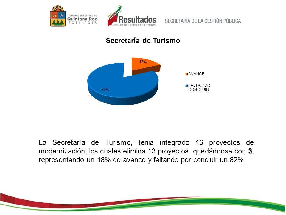 3 La Secretaría de Turismo, tenia integrado 16 proyectos de modernización, los cuales elimina 13 proyectos quedándose con 3, representando un 18% de avance y faltando por concluir un 82%