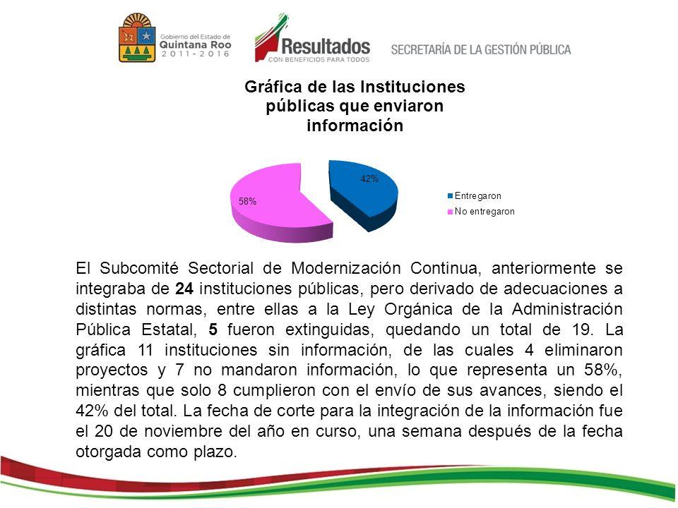 El Subcomité Sectorial de Modernización Continua, anteriormente se integraba de 24 instituciones públicas, pero derivado de adecuaciones a distintas normas, entre ellas a la Ley Orgánica de la Administración Pública Estatal, 5 fueron extinguidas, quedando un total de 19.