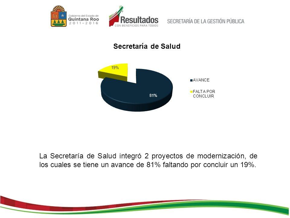 La Secretaría de Salud integró 2 proyectos de modernización, de los cuales se tiene un avance de 81% faltando por concluir un 19%.