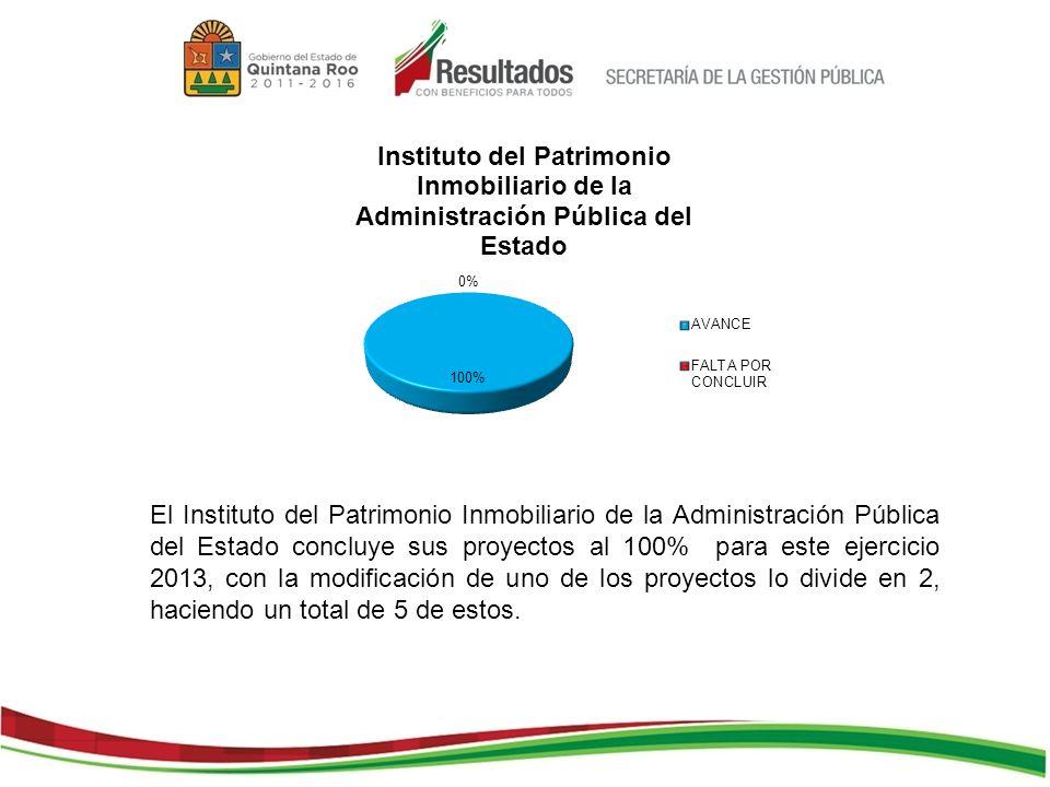 El Instituto del Patrimonio Inmobiliario de la Administración Pública del Estado concluye sus proyectos al 100% para este ejercicio 2013, con la modificación de uno de los proyectos lo divide en 2, haciendo un total de 5 de estos.