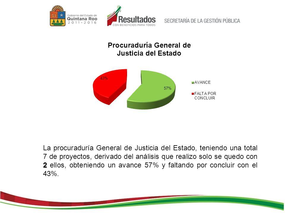 2 La procuraduría General de Justicia del Estado, teniendo una total 7 de proyectos, derivado del análisis que realizo solo se quedo con 2 ellos, obteniendo un avance 57% y faltando por concluir con el 43%.