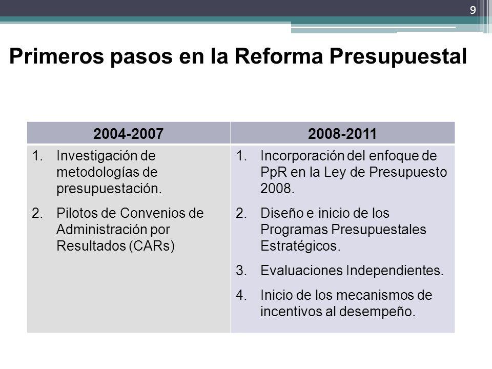 Primeros pasos en la Reforma Presupuestal 2004-20072008-2011 1.Investigación de metodologías de presupuestación. 2.Pilotos de Convenios de Administrac