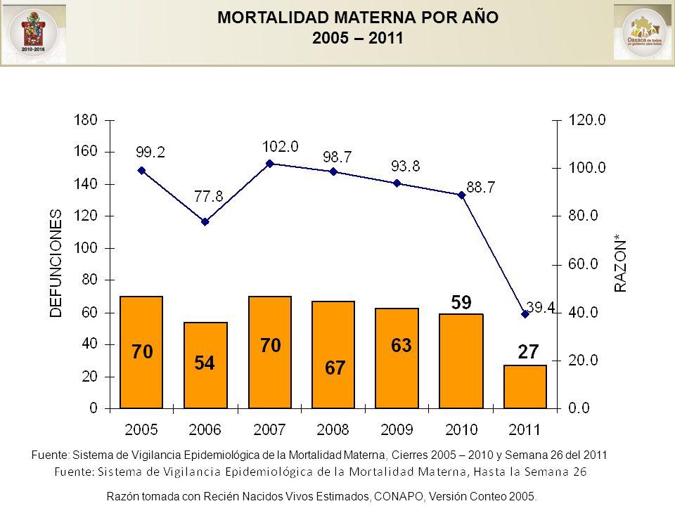 MORTALIDAD MATERNA POR AÑO 2005 – 2011 Razón tomada con Recién Nacidos Vivos Estimados, CONAPO, Versión Conteo 2005.