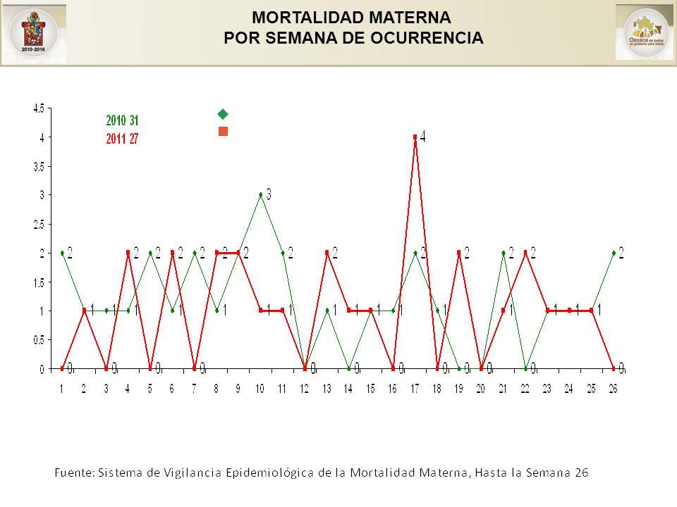 MORTALIDAD MATERNA POR CAUSA Y PERIODO DE OCURRENCIA