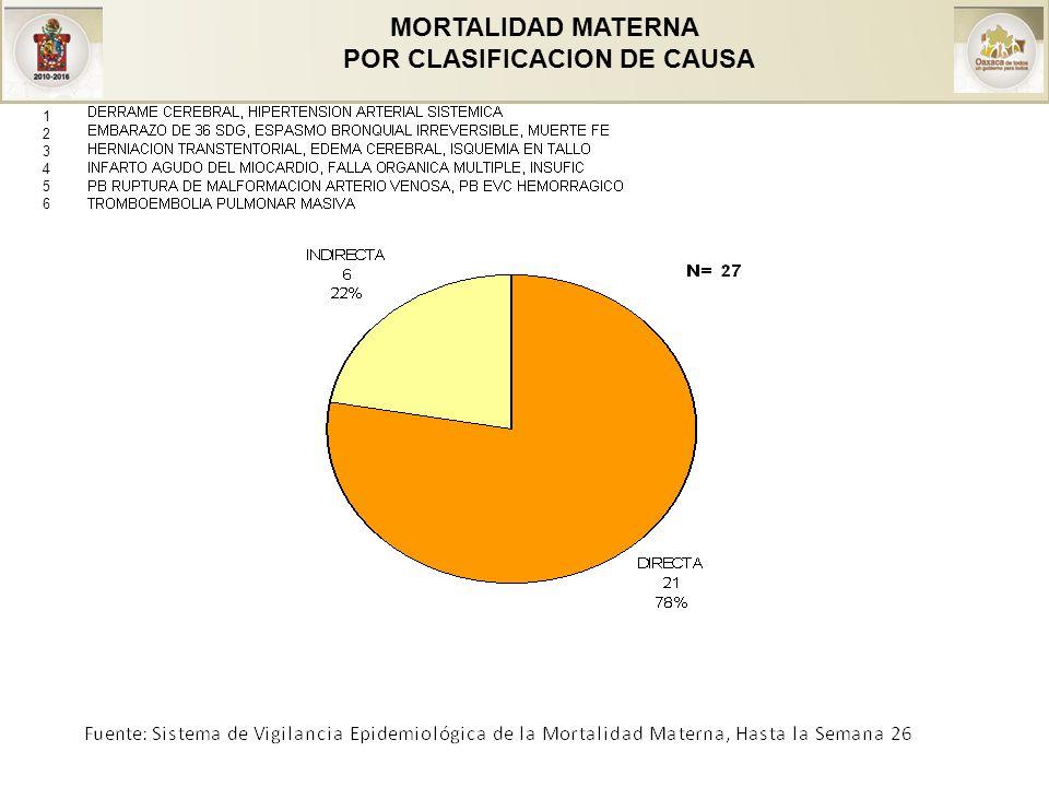 MORTALIDAD MATERNA POR CLASIFICACION DE CAUSA 123456123456