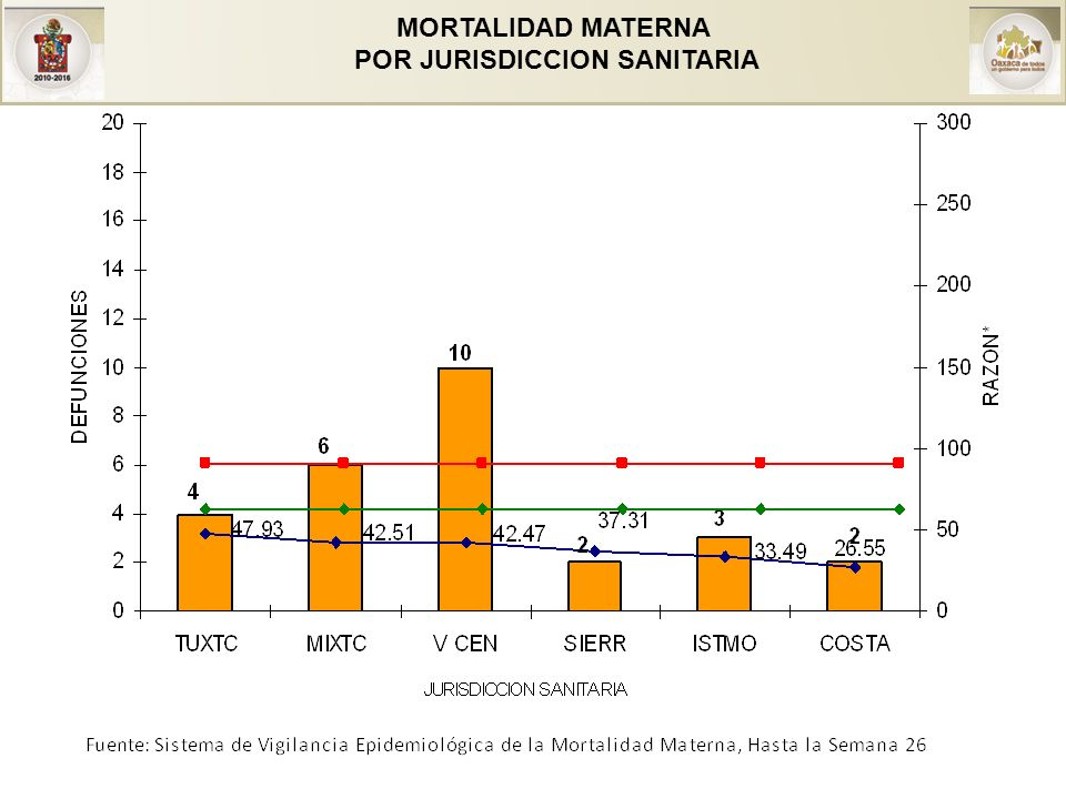 MORTALIDAD MATERNA POR JURISDICCION SANITARIA