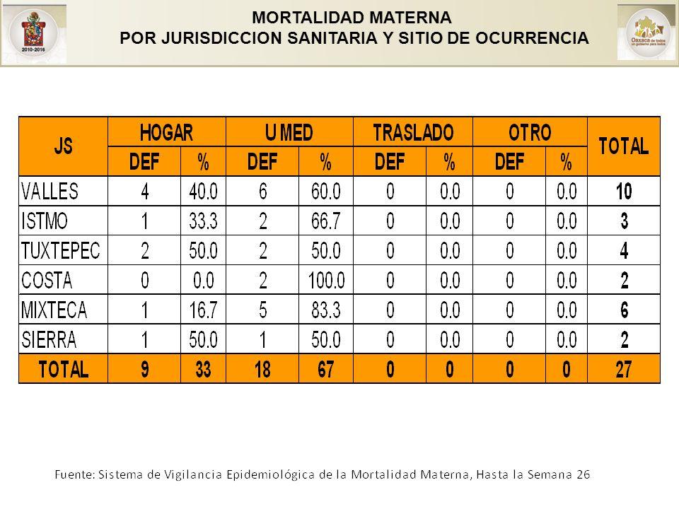 MORTALIDAD MATERNA POR JURISDICCION SANITARIA Y SITIO DE OCURRENCIA