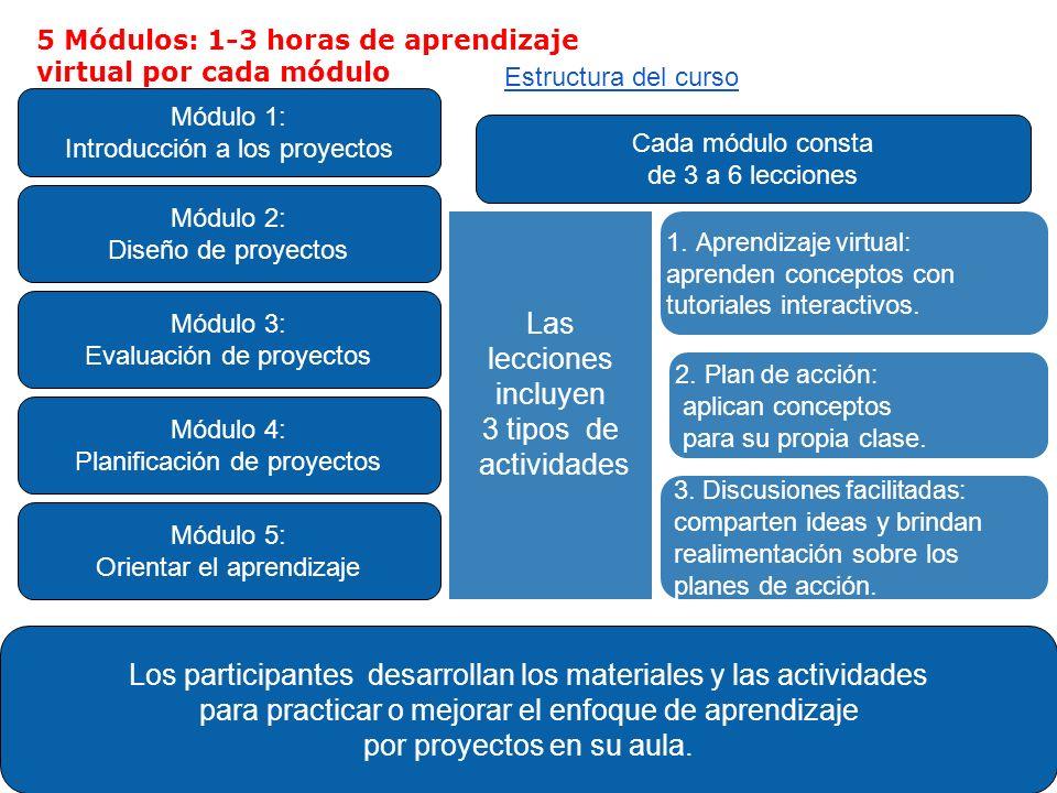 3. Discusiones facilitadas: comparten ideas y brindan realimentación sobre los planes de acción. 2. Plan de acción: aplican conceptos para su propia c