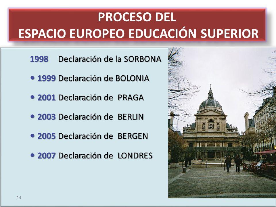 PROCESO DEL ESPACIO EUROPEO EDUCACIÓN SUPERIOR 1998 Declaración de la SORBONA 1999Declaración de BOLONIA 1999Declaración de BOLONIA 2001Declaración de