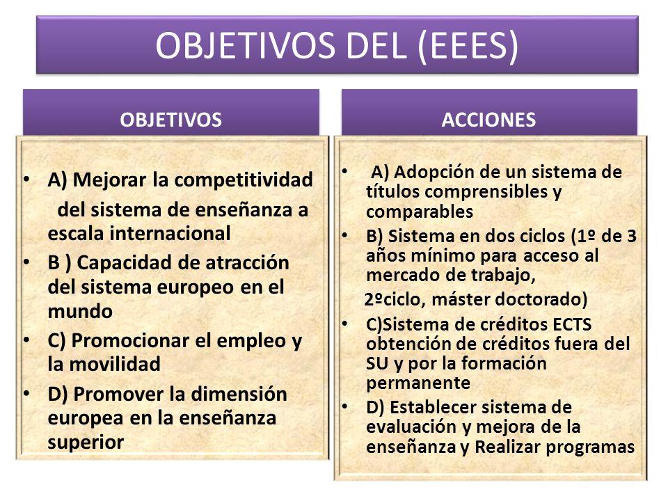 OBJETIVOS DEL (EEES) OBJETIVOS A) Mejorar la competitividad del sistema de enseñanza a escala internacional B ) Capacidad de atracción del sistema eur