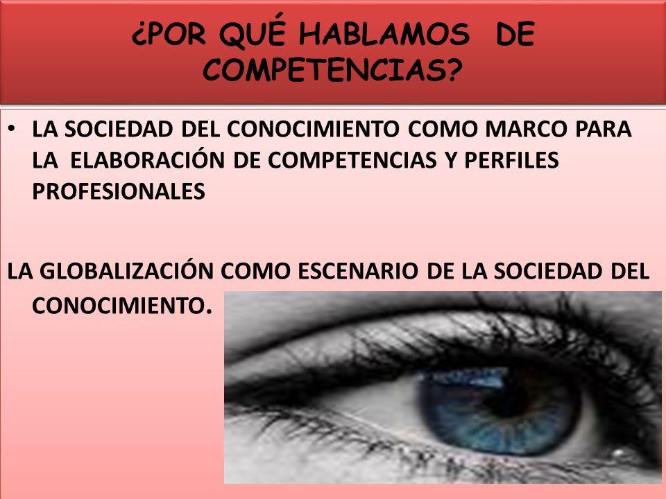 COMPETENCIA PROFESIONAL CONOCIMIENTOS ACTITUDES Y VALORES Motivación HABILIDADES COMPETENCIA L0 QUE UNA PERSONA SABE, SABE HACER Y SABE POR QUE LO HACE LO HACE RESOLVER LOS PROBLEMAS RESOLVER LOS PROBLEMAS CONTEXTO ESPECÍFICO SABER ESTAR