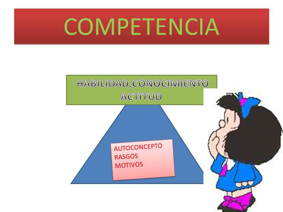 COMPETENCIA AUTOCONCEPTO RASGOS MOTIVOS AUTOCONCEPTO RASGOS MOTIVOS