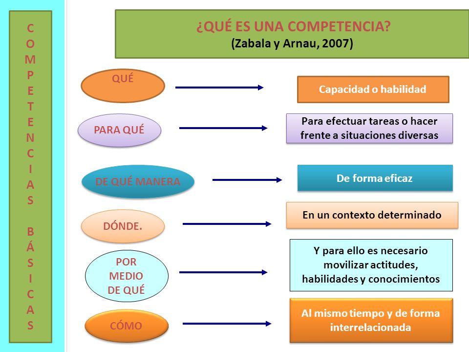 ¿QUÉ ES UNA COMPETENCIA? (Zabala y Arnau, 2007) QUÉ DE QUÉ MANERA DÓNDE. POR MEDIO DE QUÉ CÓMO Capacidad o habilidad De forma eficaz En un contexto de