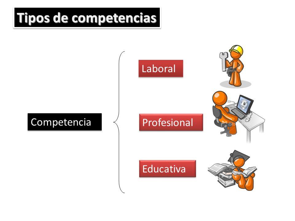 Competencia Laboral Profesional Educativa Tipos de competencias