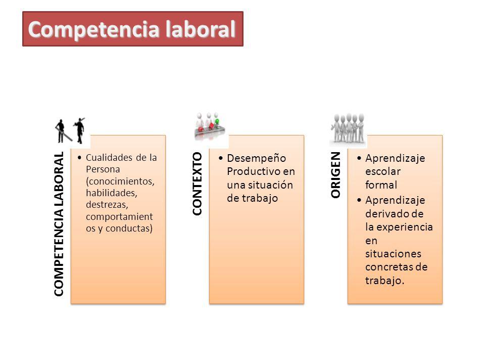 COMPETENCIA LABORAL Cualidades de la Persona (conocimientos, habilidades, destrezas, comportamient os y conductas) CONTEXTO Desempeño Productivo en un