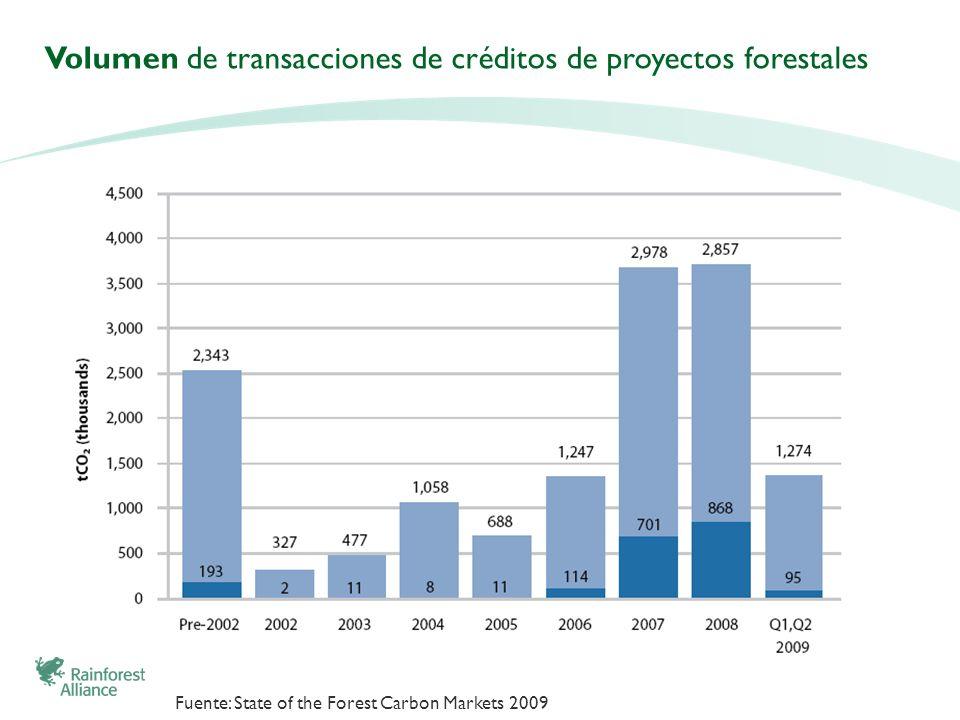 Volumen de transacciones de créditos de proyectos forestales Fuente: State of the Forest Carbon Markets 2009