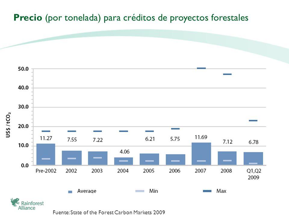 Precio (por tonelada) para créditos de proyectos forestales Fuente: State of the Forest Carbon Markets 2009