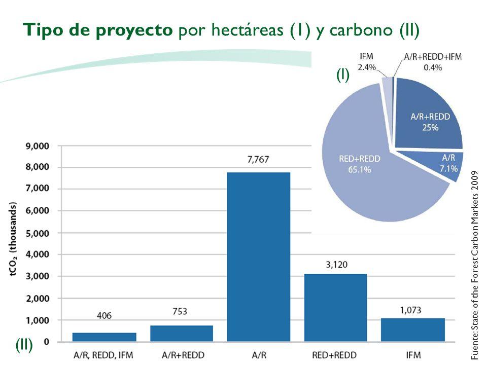 Tipo de proyecto por hectáreas (1) y carbono (II) (I) (II) Fuente: State of the Forest Carbon Markets 2009