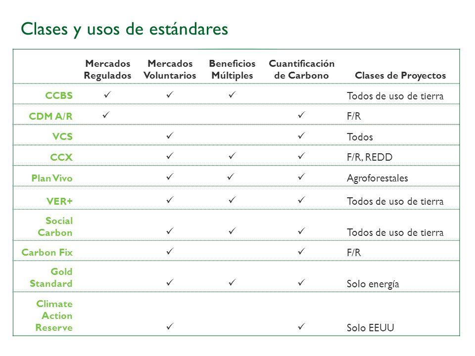 Clases y usos de estándares Mercados Regulados Mercados Voluntarios Beneficios Múltiples Cuantificación de CarbonoClases de Proyectos CCBS Todos de us