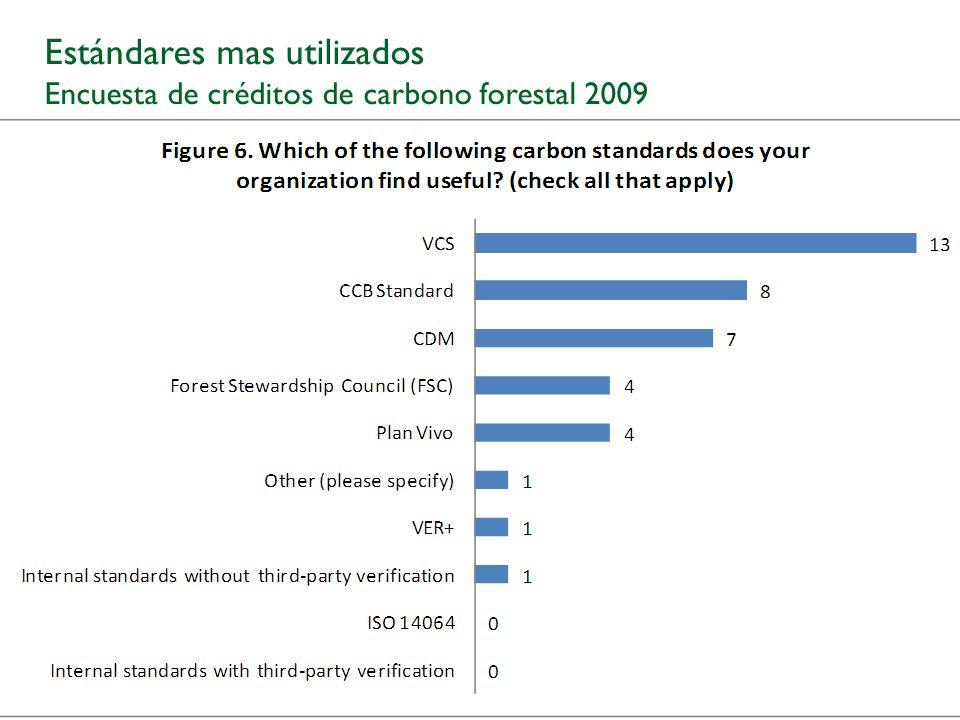 Estándares mas utilizados Encuesta de créditos de carbono forestal 2009