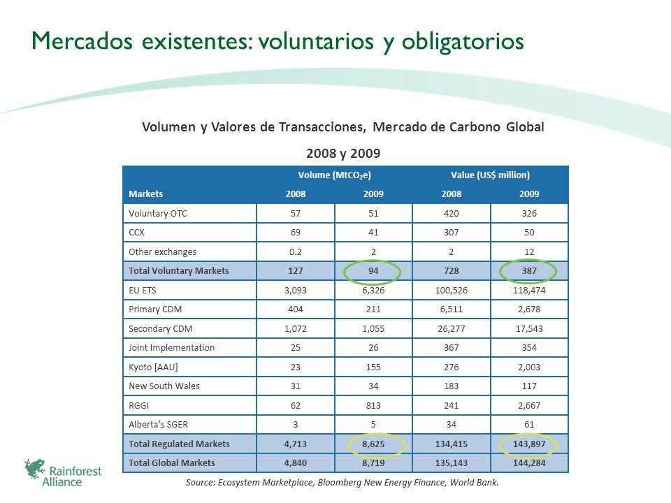 Volumen y Valores de Transacciones, Mercado de Carbono Global 2008 y 2009 Mercados existentes: voluntarios y obligatorios