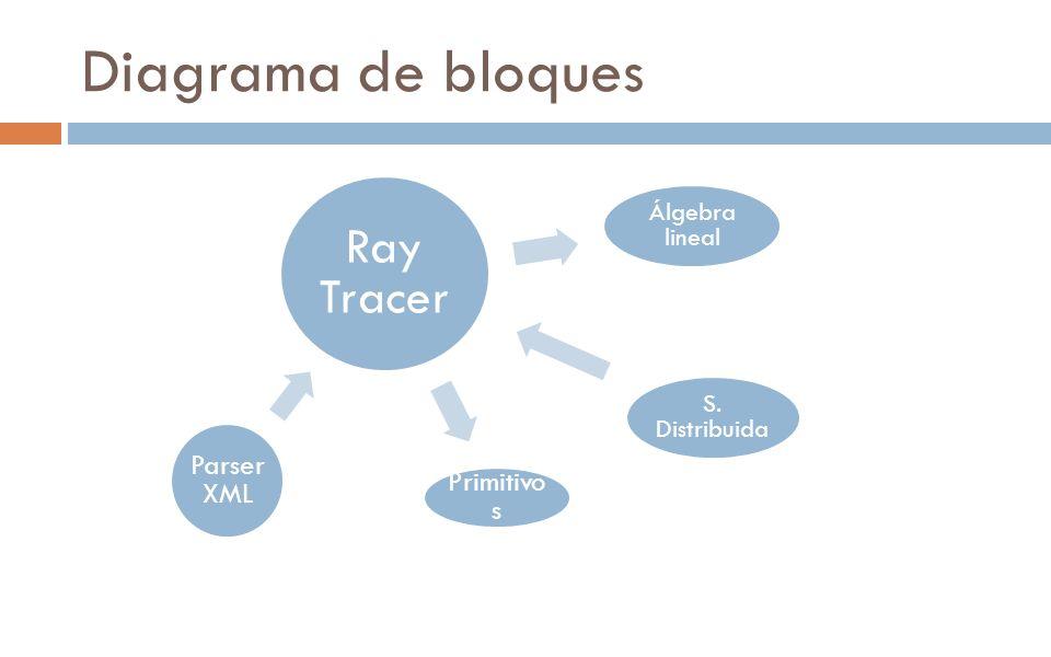 Diagrama de bloques Ray Tracer Álgebra lineal S. Distribuida Primitivo s Parser XML