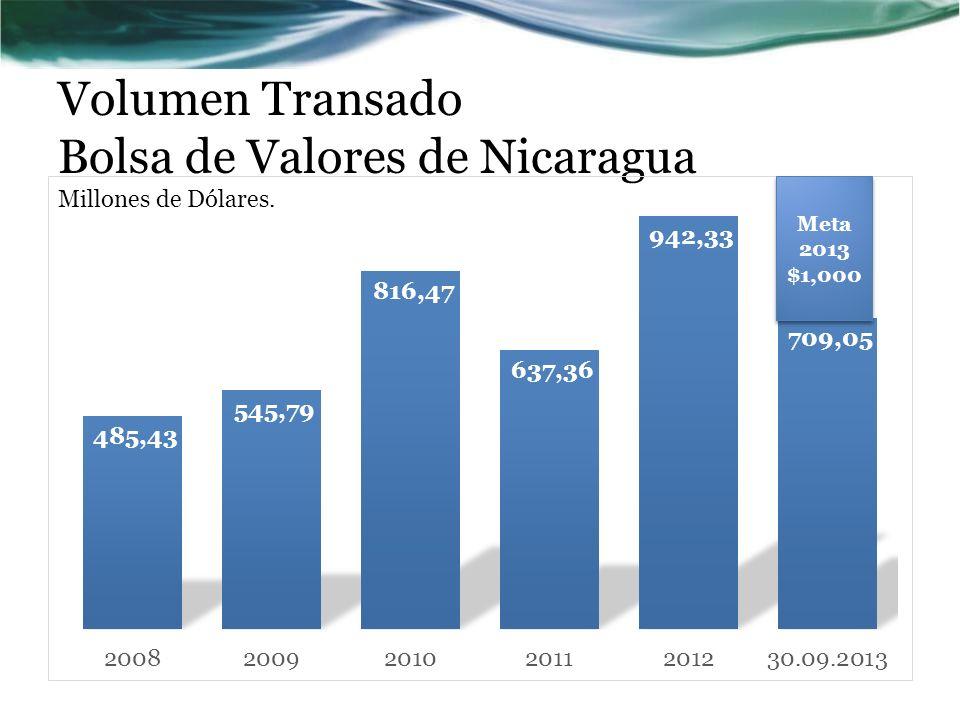 Volumen Transado Bolsa de Valores de Nicaragua Millones de Dólares. Meta 2013 $1,000 Meta 2013 $1,000