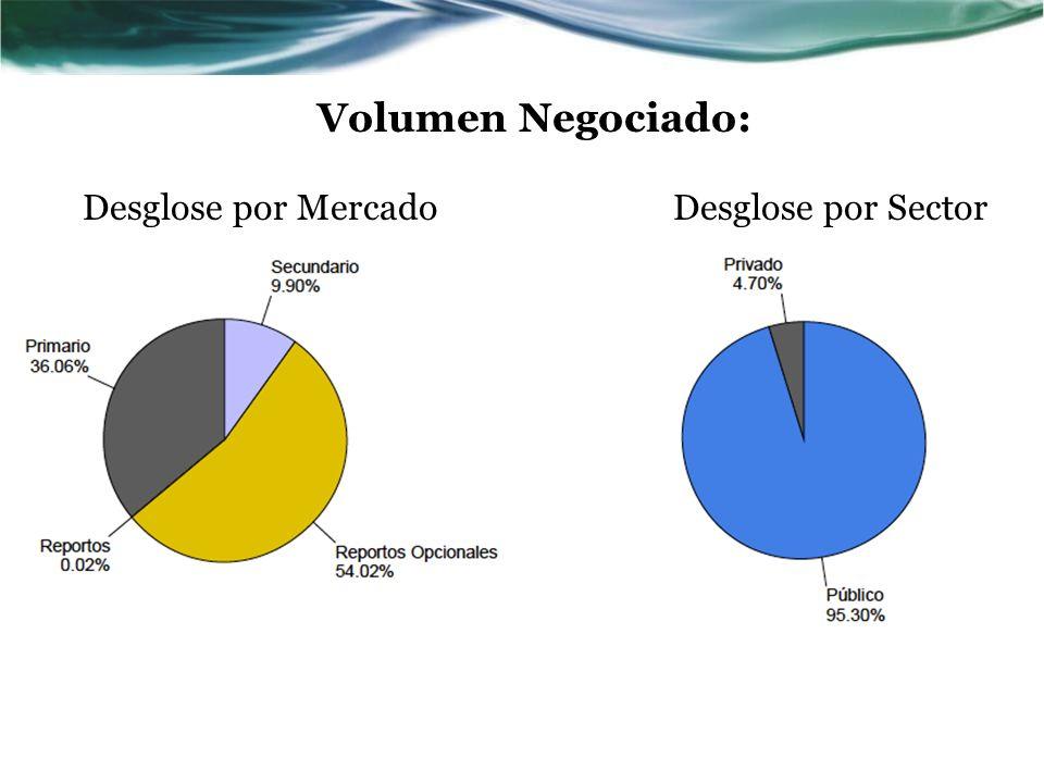 Volumen Negociado: Desglose por Mercado Desglose por Sector