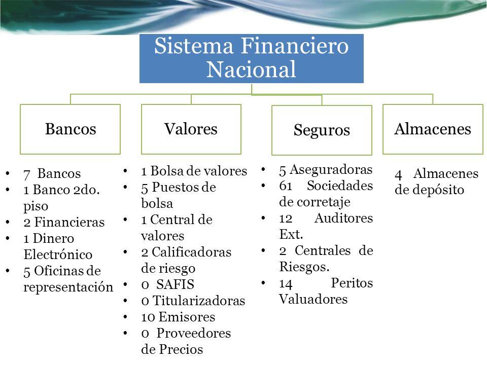 Sistema Financiero Nacional BancosValores Seguros Almacenes 7 Bancos 1 Banco 2do. piso 2 Financieras 1 Dinero Electrónico 5 Oficinas de representación