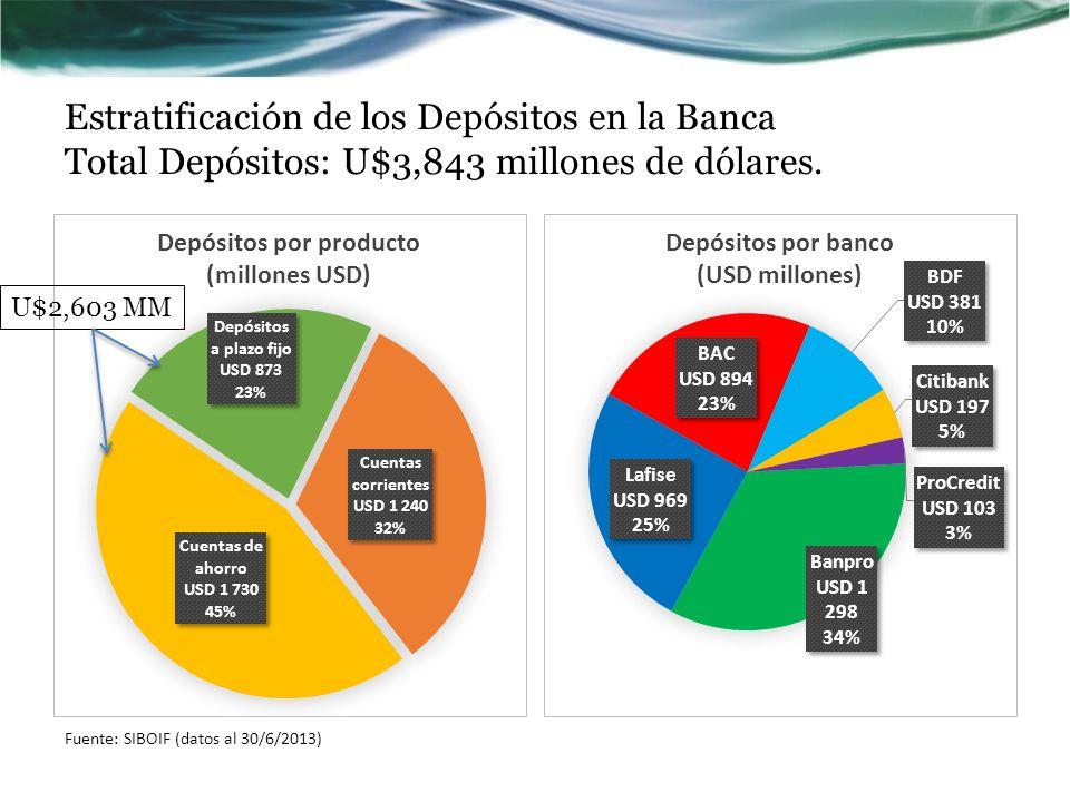 Estratificación de los Depósitos en la Banca Total Depósitos: U$3,843 millones de dólares. Fuente: SIBOIF (datos al 30/6/2013) U$2,603 MM