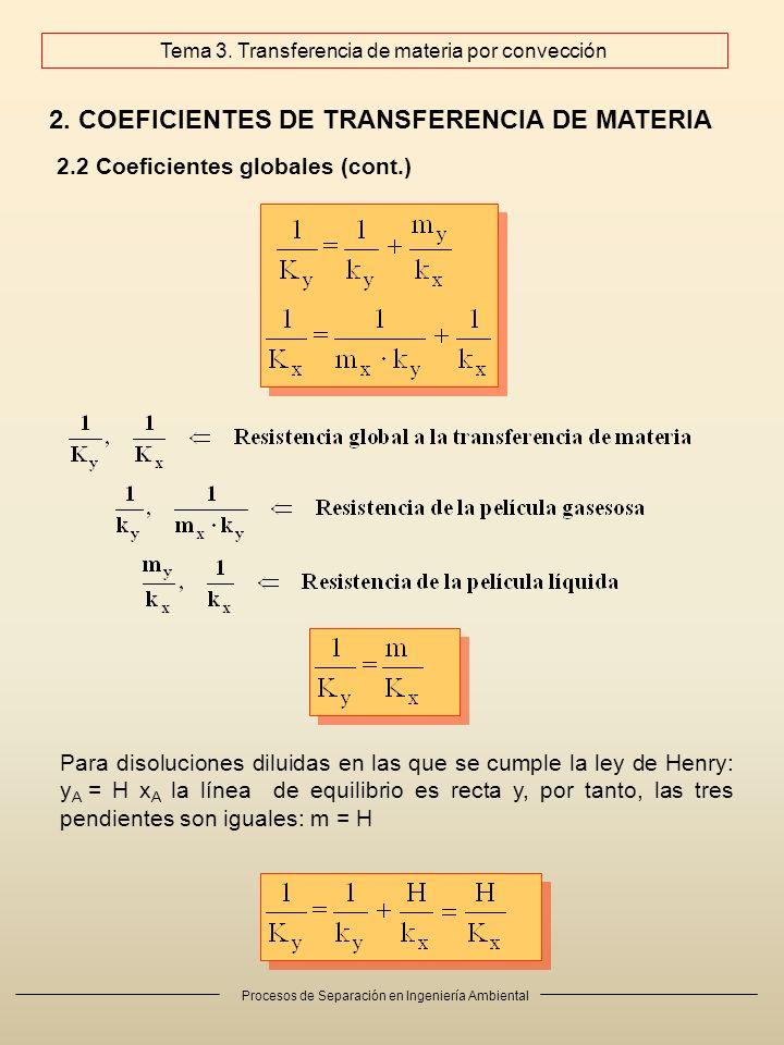 Procesos de Separación en Ingeniería Ambiental 2. COEFICIENTES DE TRANSFERENCIA DE MATERIA 2.2 Coeficientes globales (cont.) Tema 3. Transferencia de