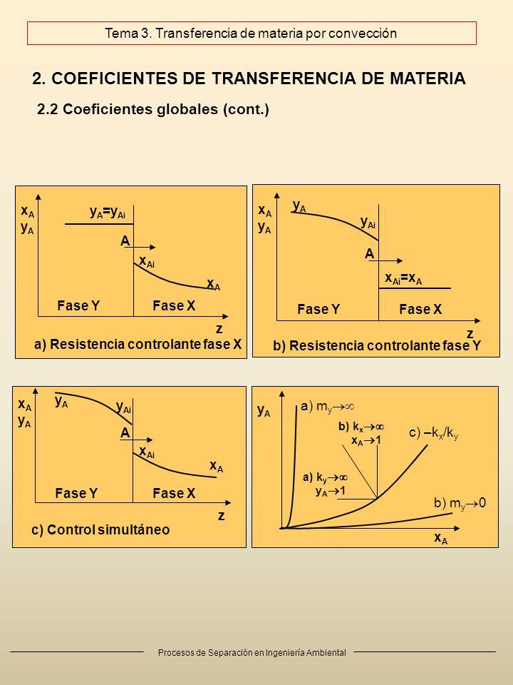 Procesos de Separación en Ingeniería Ambiental 2. COEFICIENTES DE TRANSFERENCIA DE MATERIA 2.2 Coeficientes globales (cont.) A Fase YFase X z xAyAxAyA