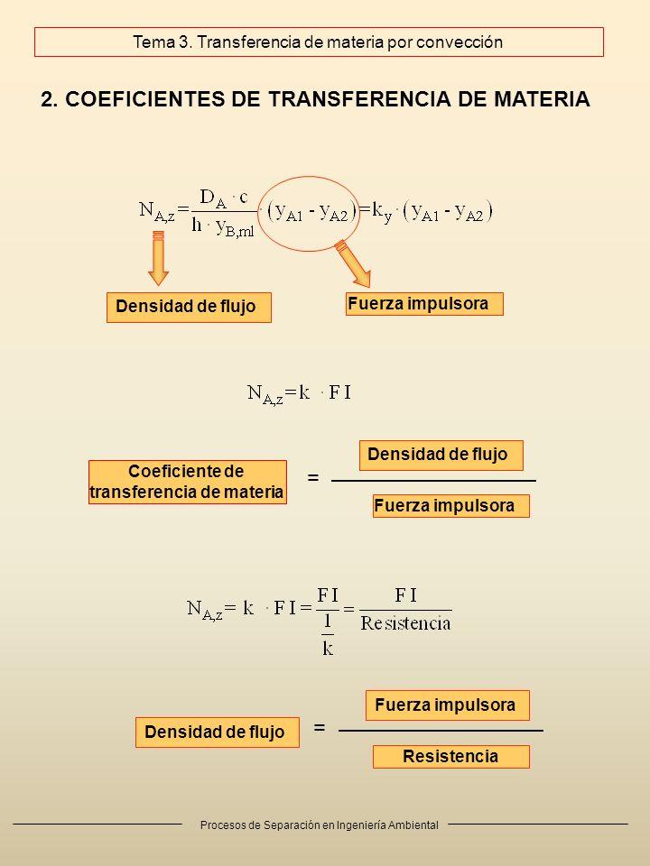 Procesos de Separación en Ingeniería Ambiental 2. COEFICIENTES DE TRANSFERENCIA DE MATERIA Coeficiente de transferencia de materia Densidad de flujo F