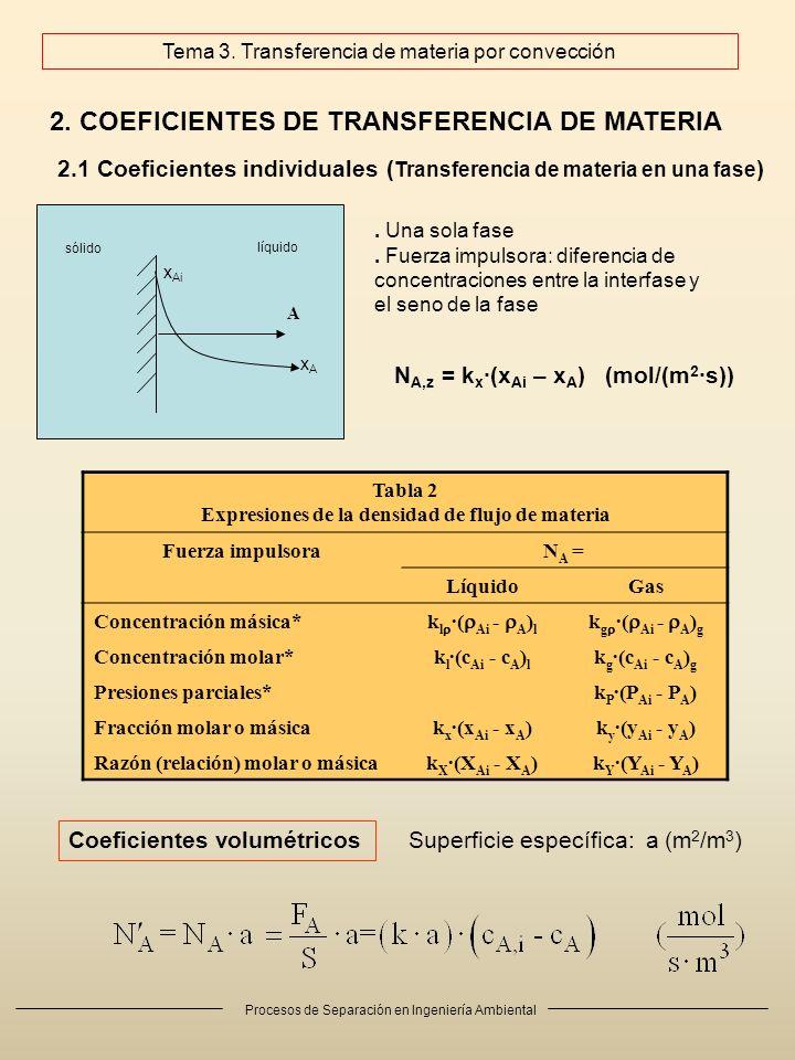 Procesos de Separación en Ingeniería Ambiental 2. COEFICIENTES DE TRANSFERENCIA DE MATERIA x Ai xAxA A líquido sólido 2.1 Coeficientes individuales (