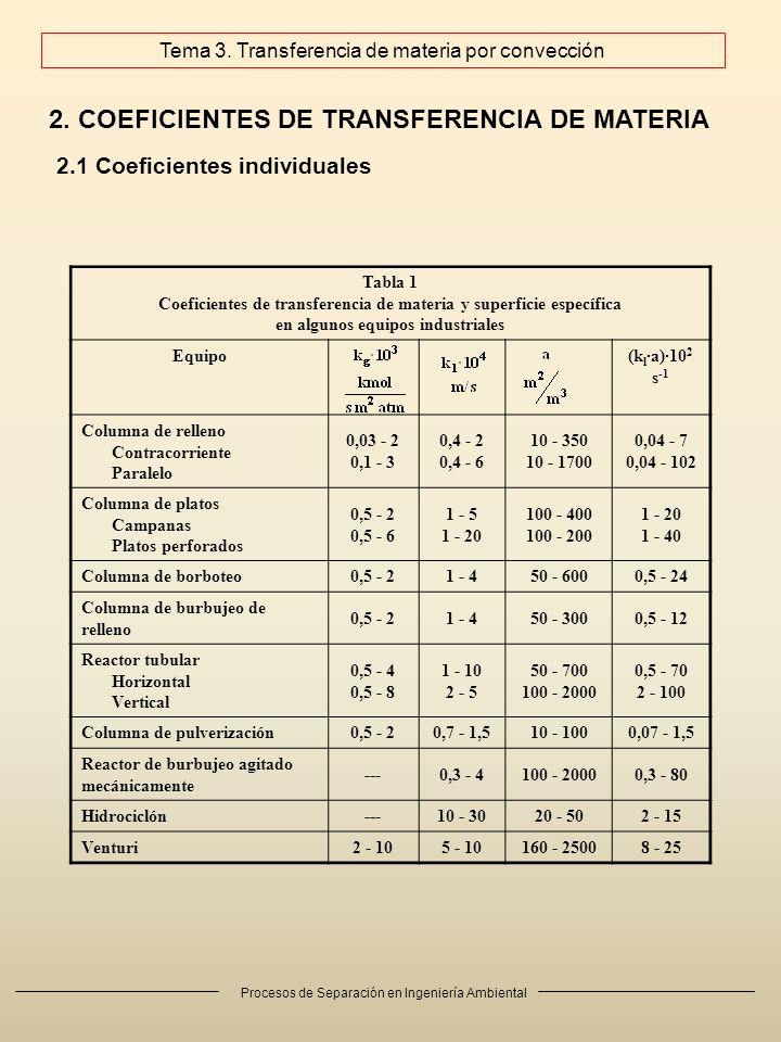Procesos de Separación en Ingeniería Ambiental 2. COEFICIENTES DE TRANSFERENCIA DE MATERIA 2.1 Coeficientes individuales Tabla 1 Coeficientes de trans