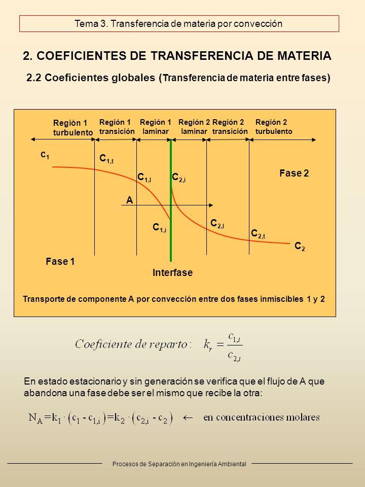 Procesos de Separación en Ingeniería Ambiental 2. COEFICIENTES DE TRANSFERENCIA DE MATERIA 2.2 Coeficientes globales ( Transferencia de materia entre