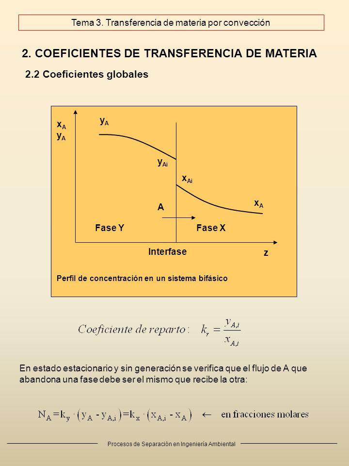 Procesos de Separación en Ingeniería Ambiental 2. COEFICIENTES DE TRANSFERENCIA DE MATERIA 2.2 Coeficientes globales A Fase YFase X z xAyAxAyA yAyA y